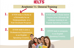 IELTS Academic or ielts General Training