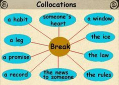 use of collocation in IELTS