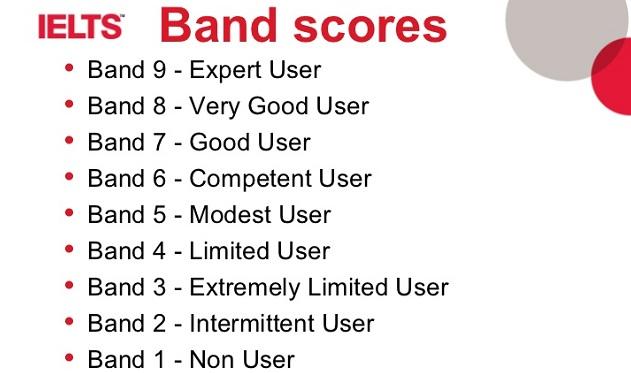 IELTS Band Score and Marking Criteria | Britishielts Blog